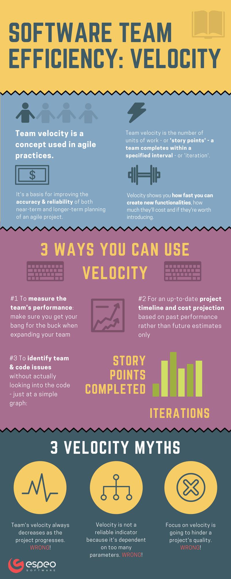 Software Team efficiency: velocity