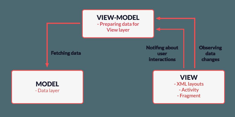 android development model