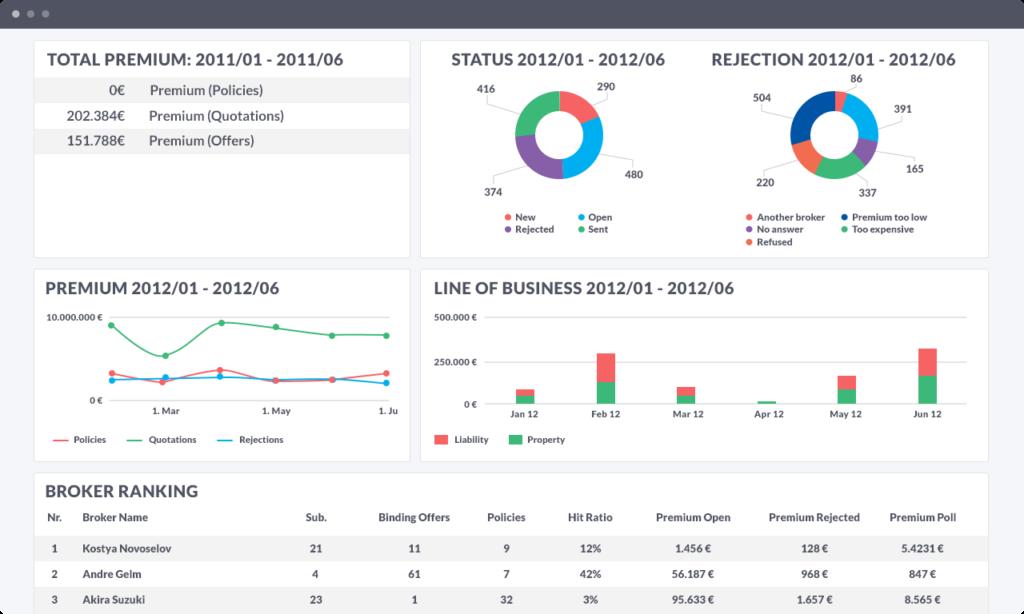 dashboard visualization