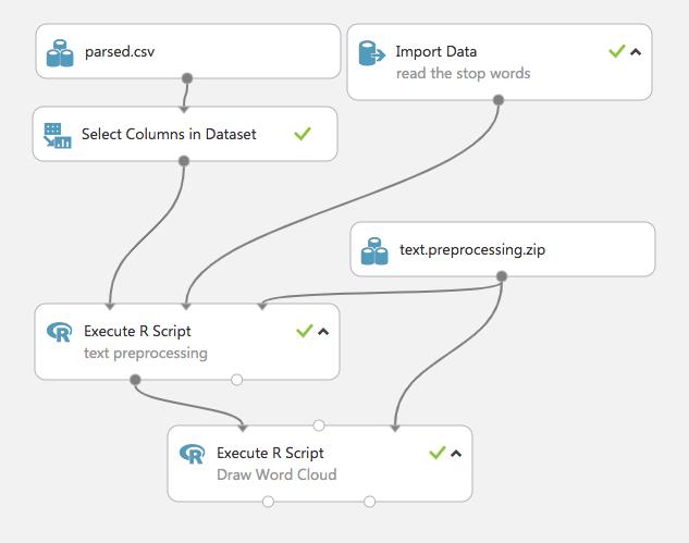 Azure ML scheme