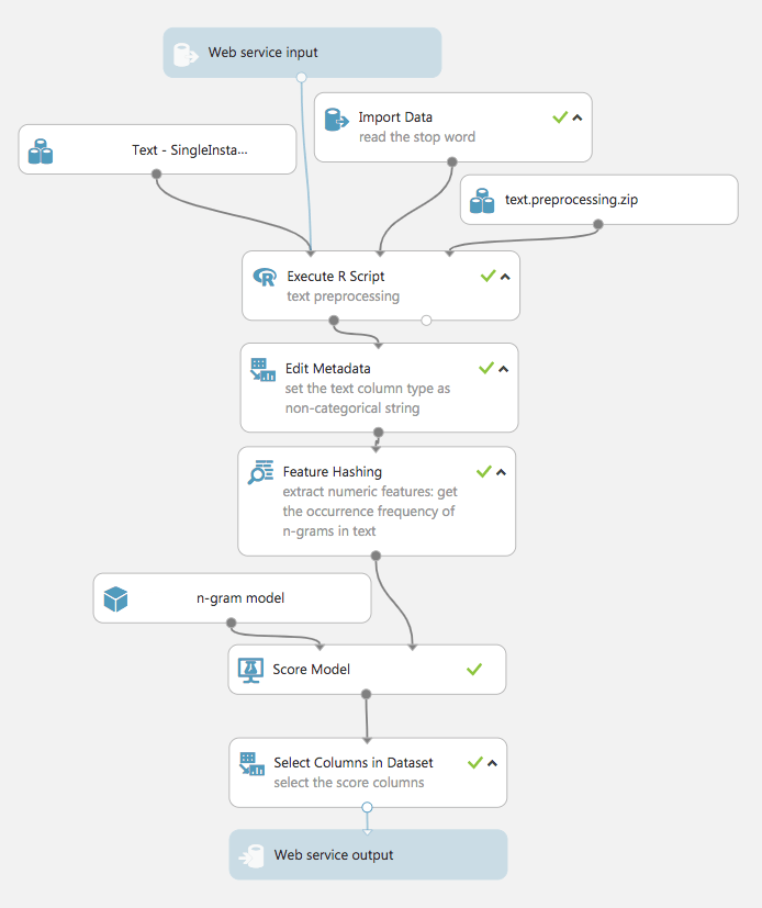 Azure ML scheme web servives